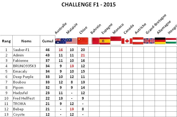 Classement Challenge F1 2015 Chine-10
