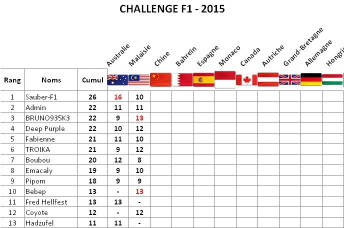 Classement Challenge F1 2015 Malais11