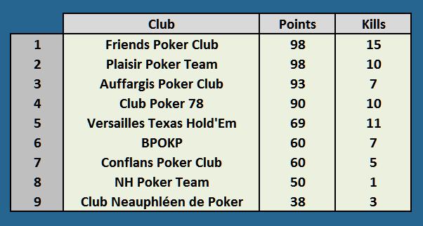Résultats Championnat Yvelinois de Poker Clubs11