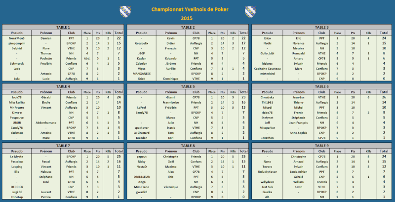 Résultats Championnat Yvelinois de Poker Rysult20