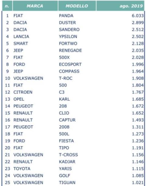 TOP 10 / 20 / 30 Italia e Brasile 2018 - Pagina 7 Ago110