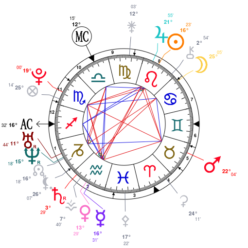 Jupiter et junon Astrot14