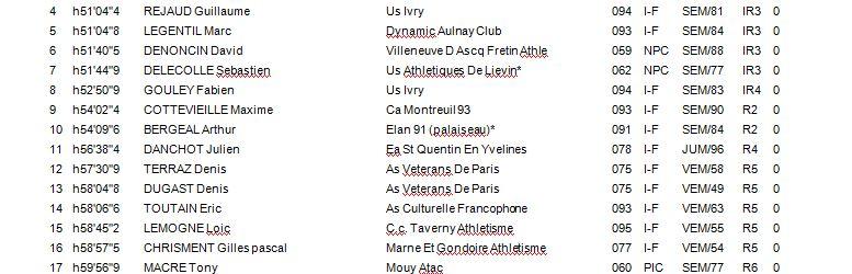 Critérium LIFA de durée - Villejuif - 22 Mars 2015 1_if_410