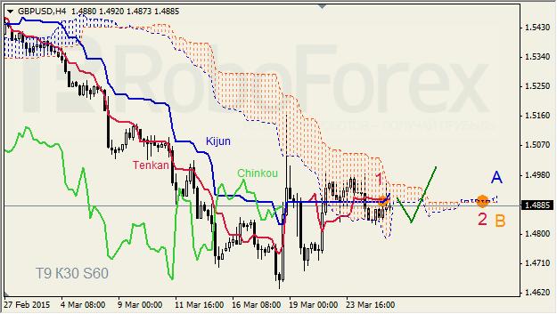 "GBPUSD,""Great Britain Pound vs US Dollar"" 2603gb10"