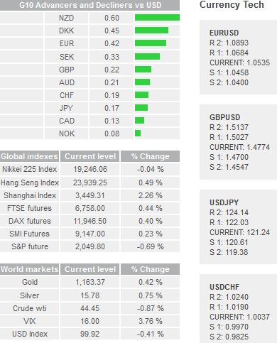 Daily Forex Snapshot  Curenc10