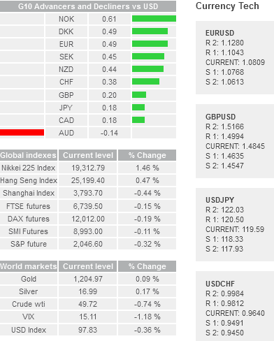 Daily Forex Snapshot  - Page 2 Dkk10
