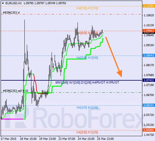 "EURUSD, ""Euro vs. US Dollar"" Eur_us12"