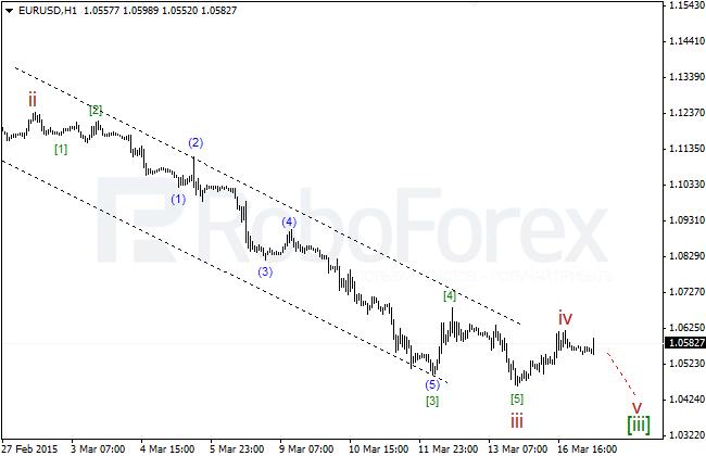 Wave Analysis Eurusd13