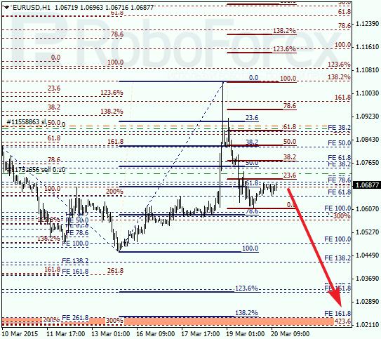 """EURUSD, """"Euro vs. US Dollar"""" Eurusd16"""