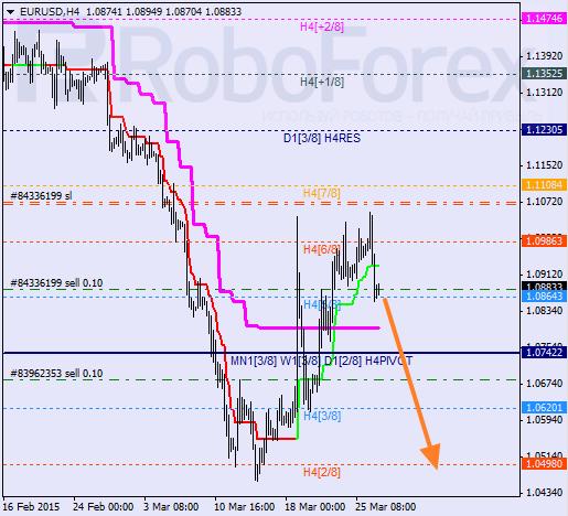 """EURUSD, """"Euro vs. US Dollar"""" Eurusd20"""