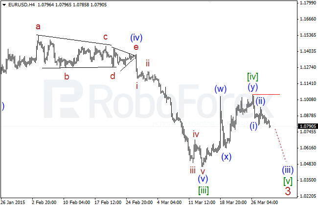 Wave Analysis Eurusd22