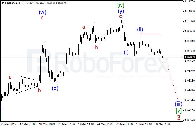 Wave Analysis Eurusd23