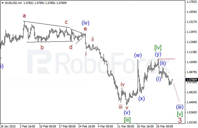 Wave Analysis Eurusd24