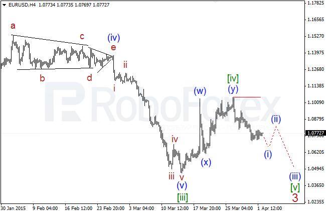 Wave Analysis Eurusd26