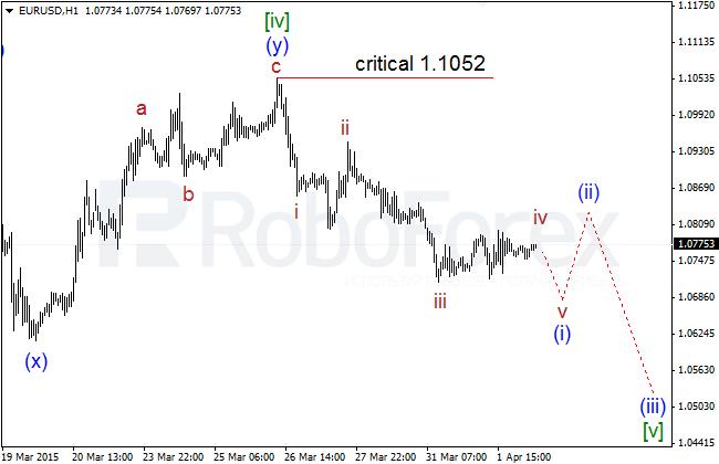 Wave Analysis Eurusd27
