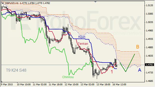 "GBPUSD,""Great Britain Pound vs US Dollar"" Gbpusd10"
