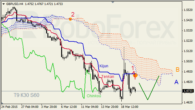 "GBPUSD,""Great Britain Pound vs US Dollar"" Gbpusd15"