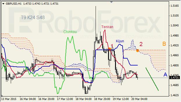 "GBPUSD,""Great Britain Pound vs US Dollar"" Gbpusd16"