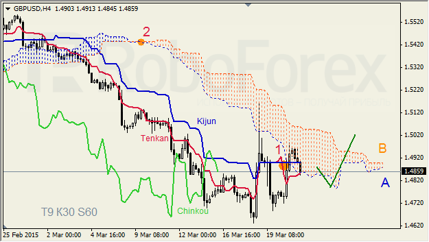 "GBPUSD,""Great Britain Pound vs US Dollar"" Gbpusd17"