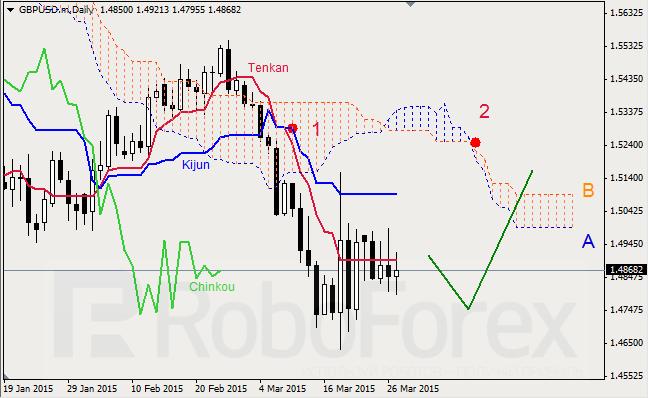 "GBPUSD,""Great Britain Pound vs US Dollar"" Gbpusd23"