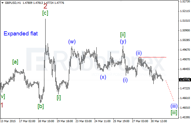 Wave Analysis Gbpusd25