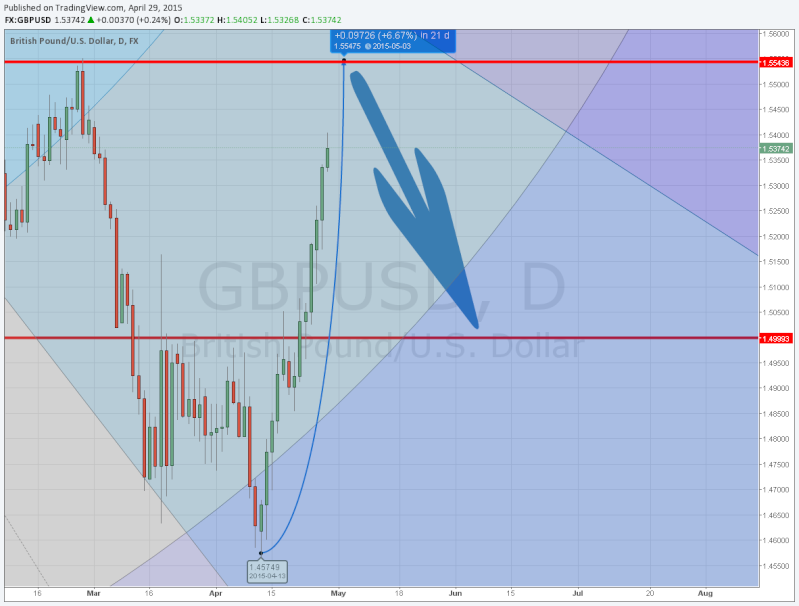 "GBPUSD,""Great Britain Pound vs US Dollar"" Gbpusd30"