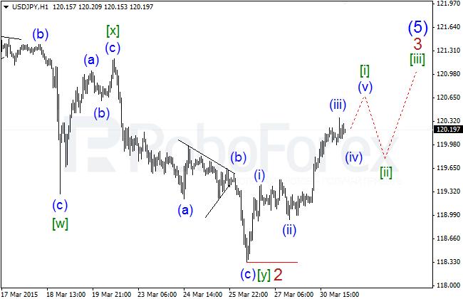 Wave Analysis Jpyh111