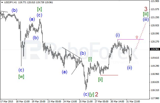 Wave Analysis Jpyh112
