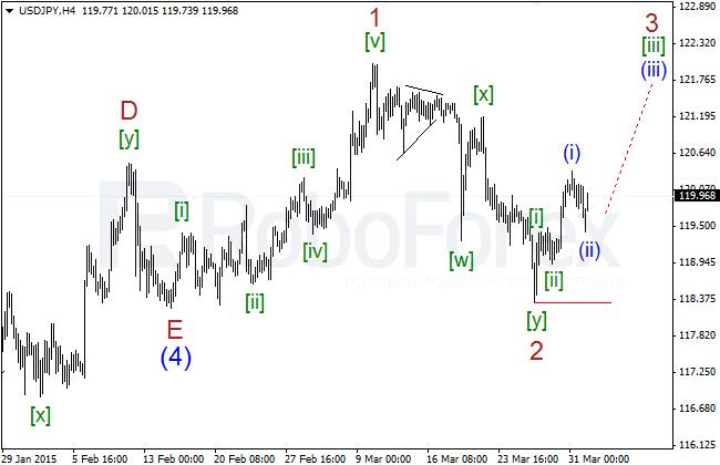 Wave Analysis Jpyh413