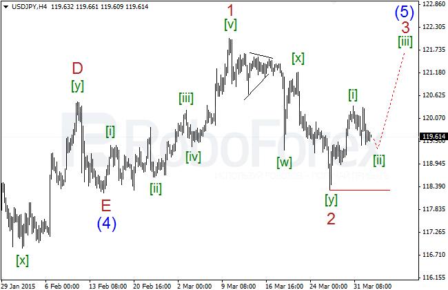 Wave Analysis Jpyh414