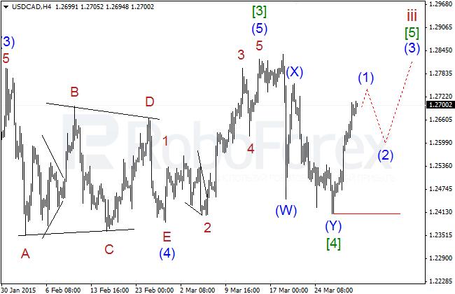 Wave Analysis Usdcad13