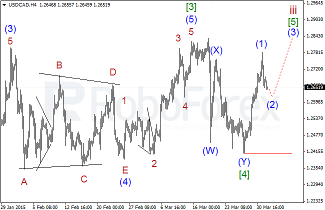 Wave Analysis Usdcad15