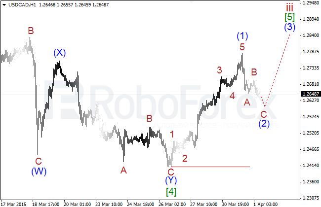 Wave Analysis Usdcad16