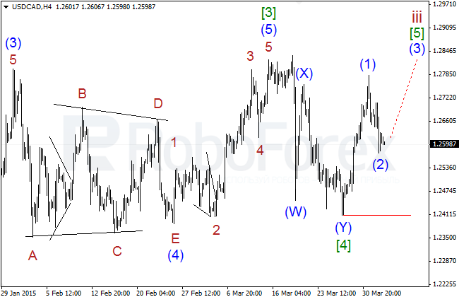 Wave Analysis Usdcad17
