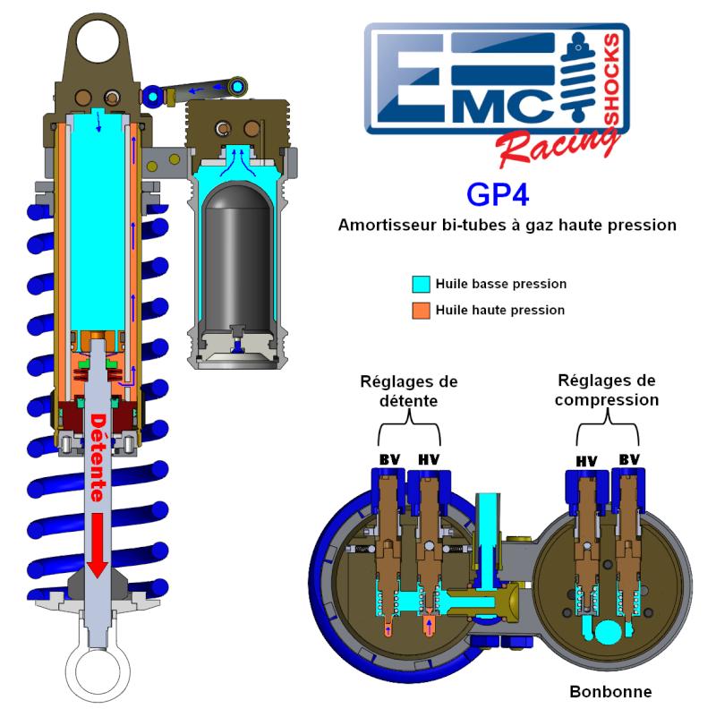 Détails sur certains amortisseurs - Par EMC Dytent10