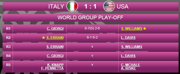 FED CUP 2015 : Groupe Mondial II et barrages World Group - Page 6 Fed110