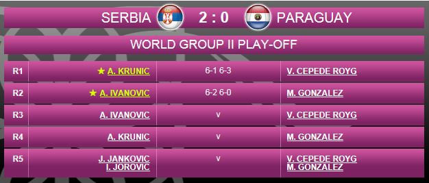 FED CUP 2015 : Groupe Mondial II et barrages World Group - Page 6 Fed111