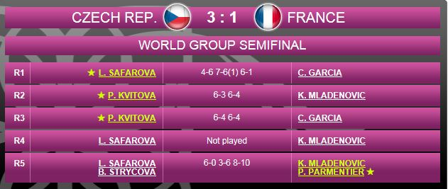FED CUP 2015 : Groupe Mondial - Page 9 Fed212