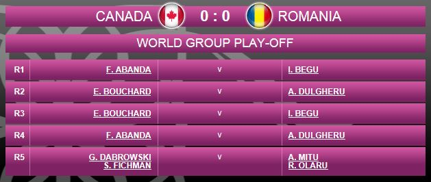 FED CUP 2015 : Groupe Mondial II et barrages World Group - Page 6 Fed410