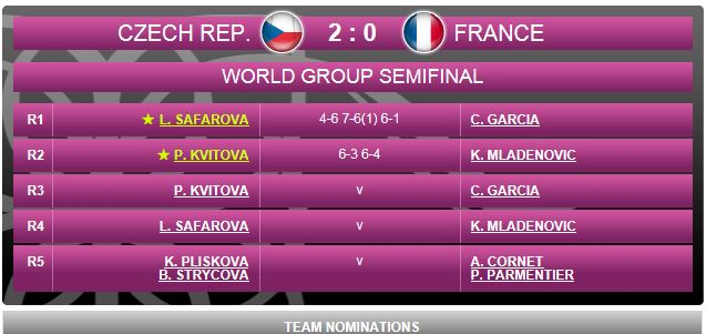 FED CUP 2015 : Groupe Mondial - Page 8 Result10