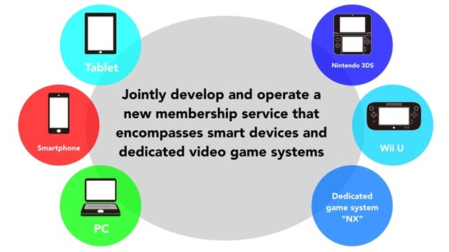 Nintendo Announced Partnership with DeNA, Plans for Smart Device Games and New Platform NX 630x11