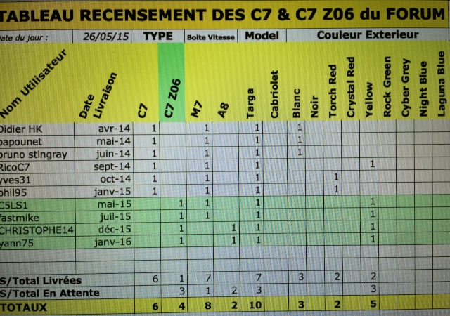 Tableau recensement C7 & C7 Z06 du forum - Page 2 Image27