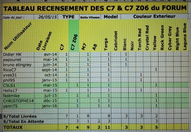 Tableau recensement C7 & C7 Z06 du forum Image28