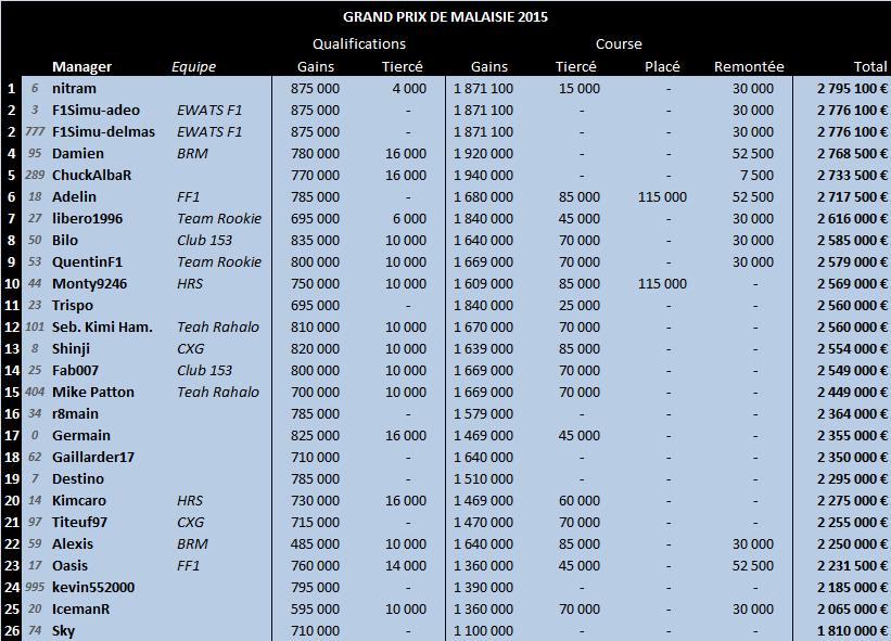 Grand Prix de Malaisie 2015 02-mal15