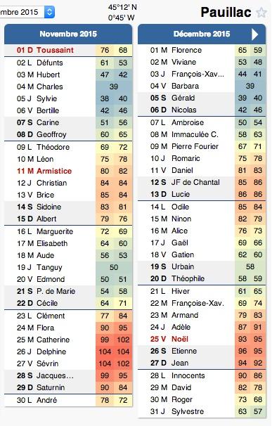Le calendrier des marées 2015 à Pauillac Marres11