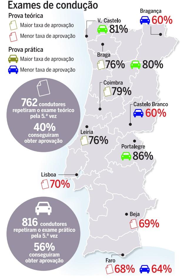 Estatísticas preocupantes sobre os exames de condução 110