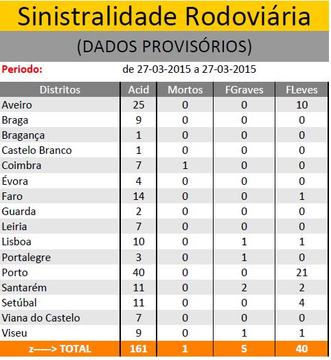 MARÇO  2015| Sinistralidade Rodoviária - Fonte : Comando Operacional da Guarda Nacional Republicana - Página 2 Sem_ty21