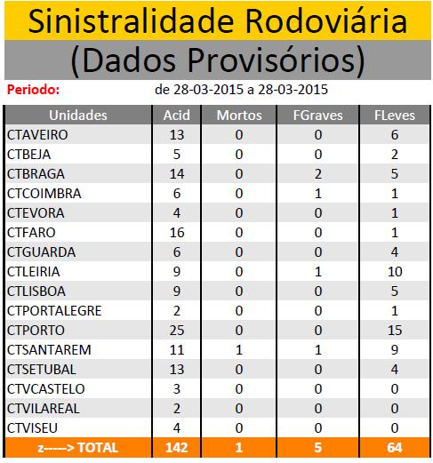 MARÇO  2015| Sinistralidade Rodoviária - Fonte : Comando Operacional da Guarda Nacional Republicana - Página 2 Sem_ty23