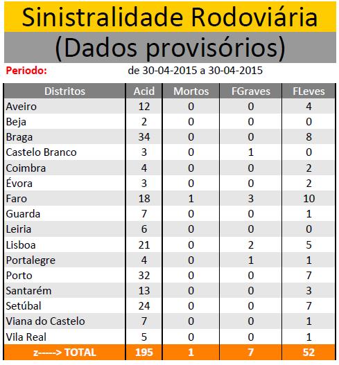 ABRIL  2015 | Sinistralidade Rodoviária - Fonte : Comando Operacional da Guarda Nacional Republicana - Página 2 Sem_ty57
