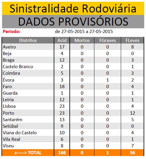 MAIO 2015 | Sinistralidade Rodoviária - Fonte : Comando Operacional da Guarda Nacional Republicana - Página 2 Sem_ty67